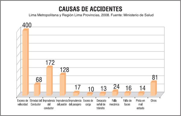 causas accidentes lima